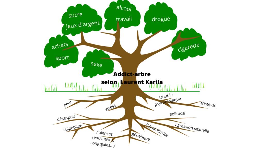 L'arbre de l'addiction
